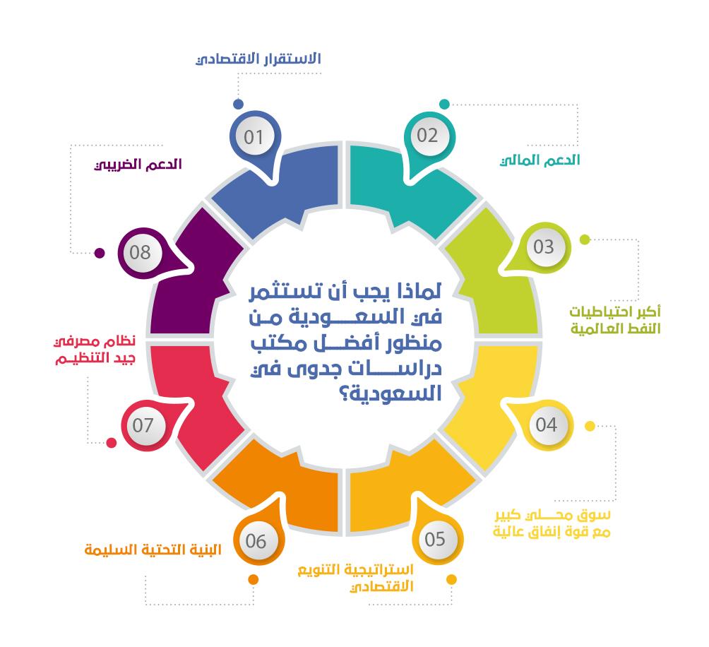 """يجب أن تستثمر في السعودية من منظور أفضل مكتب دراسات جدوى في السعودية؟ - """"بناء"""" أفضل مكتب دراسات جدوى في الرياض شريان ينبض في قلب المملكة"""