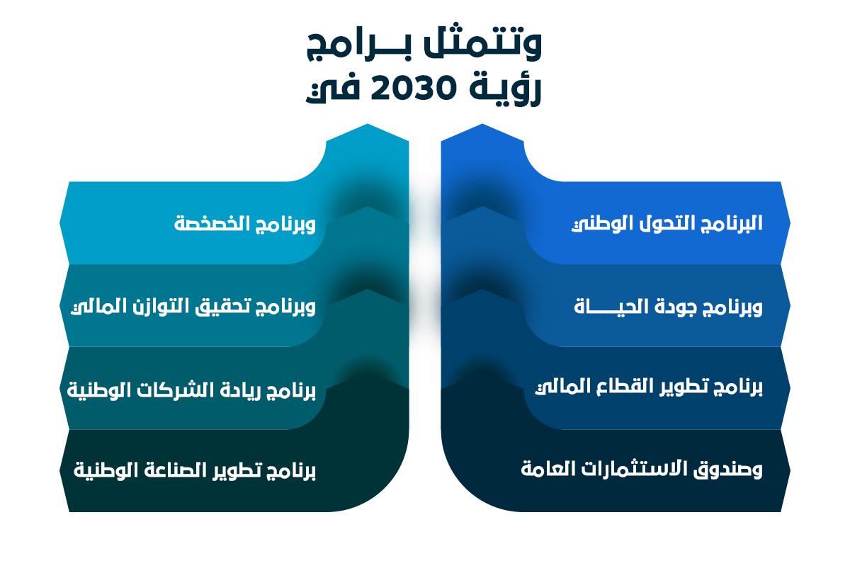 """برامج رؤية 2030 في - """"بناء"""" أفضل مكتب دراسات جدوى في الرياض شريان ينبض في قلب المملكة"""