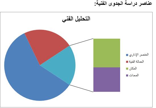 %D8%B9%D9%86%D8%A7%D8%B5%D8%B1 %D8%A7%D9%84%D8%AC%D8%AF%D9%88%D9%89 %D8%A7%D9%84%D9%81%D9%86%D9%8A%D8%A9 - 5 عناصر يجب توافرها في دراسة جدوى أي مشروع