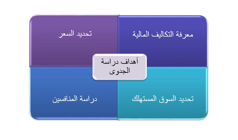 1116 - 7 مميزات تدفعك لاختيار مكتب بناء لدراسات الجدوى