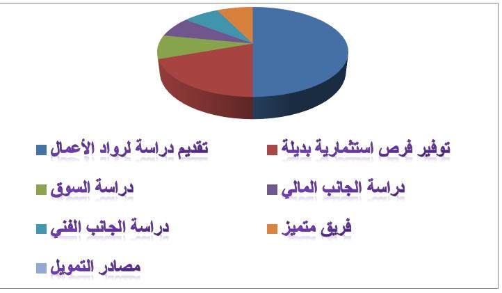 3344 - 7 مميزات تدفعك لاختيار مكتب بناء لدراسات الجدوى