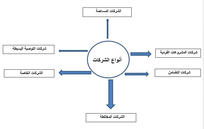 Capture - ما هي عناصر دراسة الجدوى التي يقوم بها مكتب بناء؟
