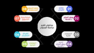 %D9%85%D8%AD%D8%AA%D9%88%D9%89 %D8%AA%D9%82%D8%B1%D9%8A%D8%B1 %D8%AF%D8%B1%D8%A7%D8%B3%D8%A9 %D8%A7%D9%84%D8%AC%D8%AF%D9%88%D9%89 300x169 - المغامرة في عالم الاستثمار تؤتي ثمارها مع بناء أفضل مكتب دراسة جدوى في الخليج