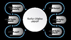 %D9%85%D9%83%D9%88%D9%86%D8%A7%D8%AA %D8%AF%D8%B1%D8%A7%D8%B3%D8%A9 %D8%A7%D9%84%D8%AC%D8%AF%D9%88%D9%89 300x169 - احصل على البطاقة الذهبية للوصول إلى النجاح من بناء أفضل مكاتب دراسة جدوى باليمن