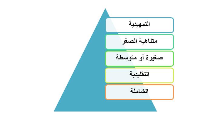 1 1 - تعرف على الطريقة المُثلى لتحديد دراسة الجدوى المناسبة لمشروعك مع مكتب بناء أفضل مكتب دراسات جدوى