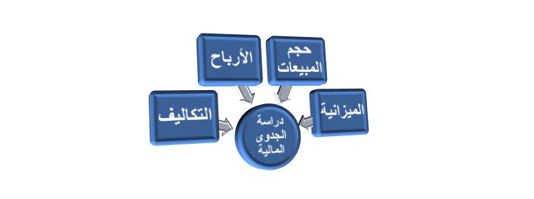 3 - عوامل اختيار أفضل مكتب دراسات جدوى