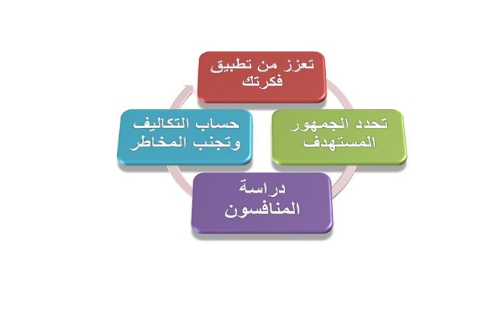 """Capture 3 - """"بناء"""" أفضل شركة دراسة جدوى في السعودية طريقك إلى مشروع ناجح"""