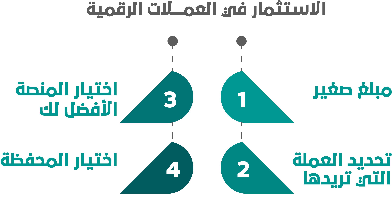 %D8%A7%D9%84%D8%A7%D8%B3%D8%AA%D8%AB%D9%85%D8%A7%D8%B1 %D9%81%D9%8A %D8%A7%D9%84%D8%B9%D9%85%D9%84%D8%A7%D8%AA %D8%A7%D9%84%D8%B1%D9%82%D9%85%D9%8A%D8%A9 - الاستثمار في العملات الرقمية، كيف يمكن أن يفيدك مكتب بناء في دخول عالم العملات المشفرة؟