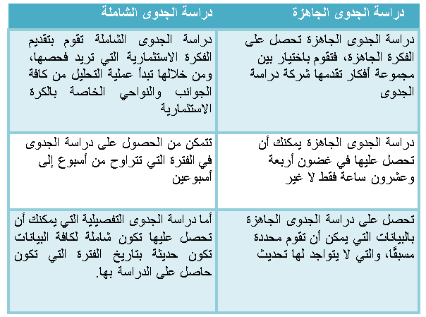 44 - 4 عناصر أساسية يوفرها مكتب بناء في دراسة الجدوى لضمان نجاح المشروع