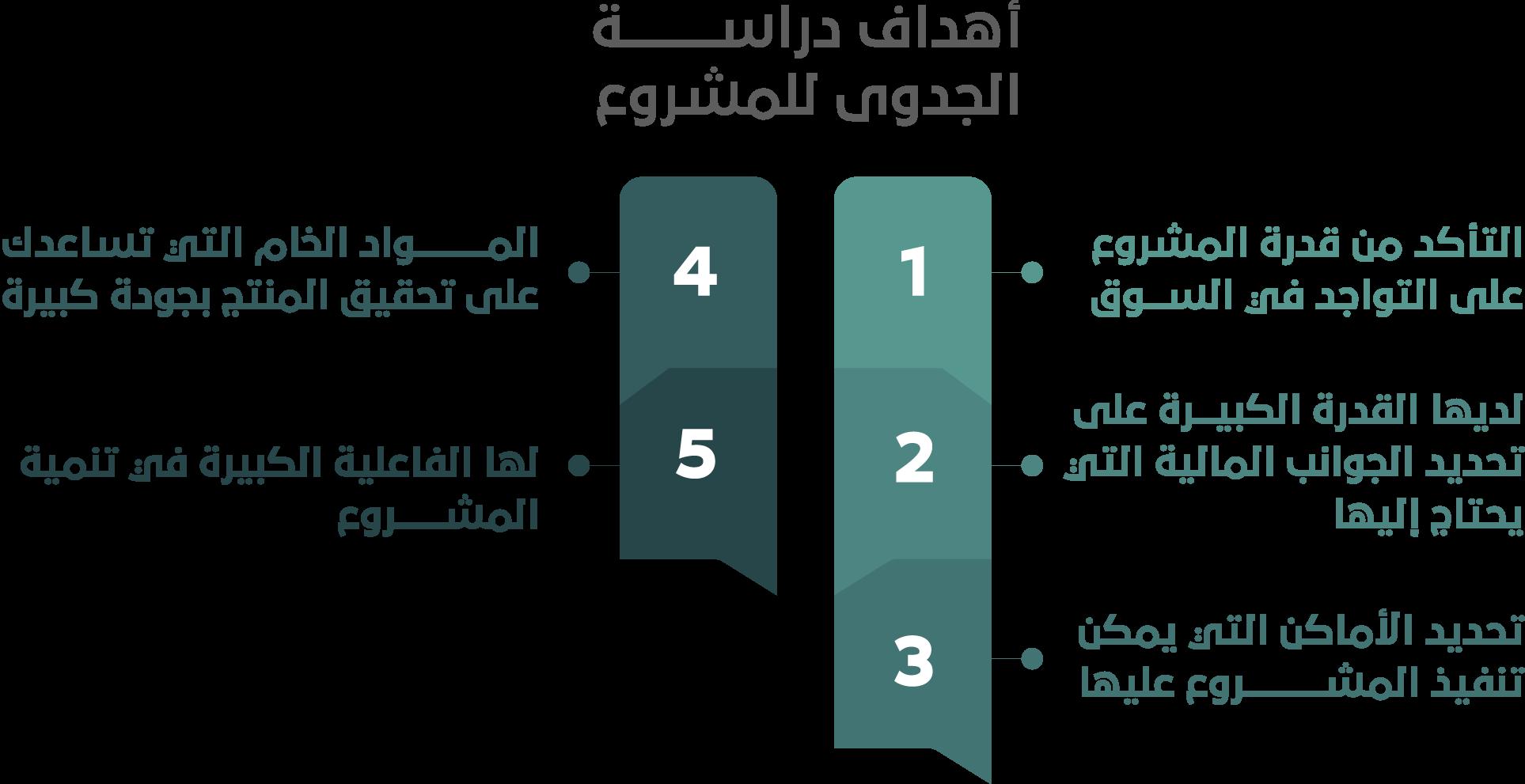 %D8%A3%D9%87%D8%AF%D8%A7%D9%81 %D8%AF%D8%B1%D8%A7%D8%B3%D8%A9 %D8%A7%D9%84%D8%AC%D8%AF%D9%88%D9%89 %D9%84%D9%84%D9%85%D8%B4%D8%B1%D9%88%D8%B9 - 5 نصائح ترشدك إلى اختيار أفضل مكتب دراسة جدوى معتمد في المملكة