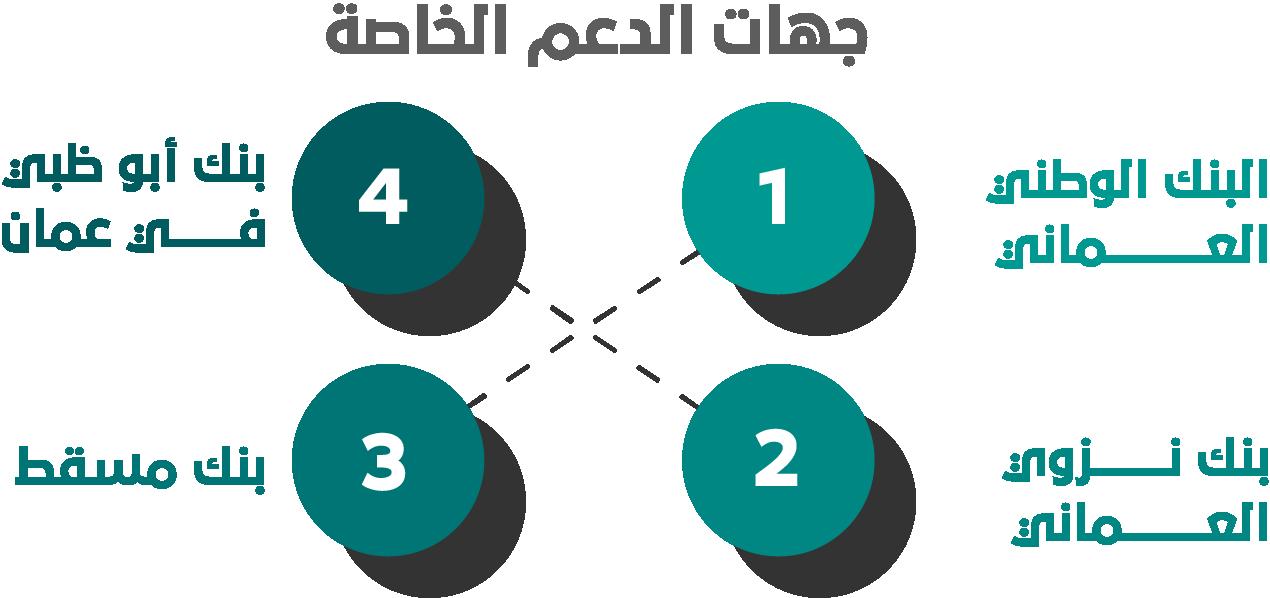 %D8%AC%D9%87%D8%A7%D8%AA %D8%A7%D9%84%D8%AF%D8%B9%D9%85 %D8%A7%D9%84%D8%AE%D8%A7%D8%B5%D8%A9 - ما شروط دعم المشاريع في سلطنة عمان؟ وما أهم جهات التمويل بها؟