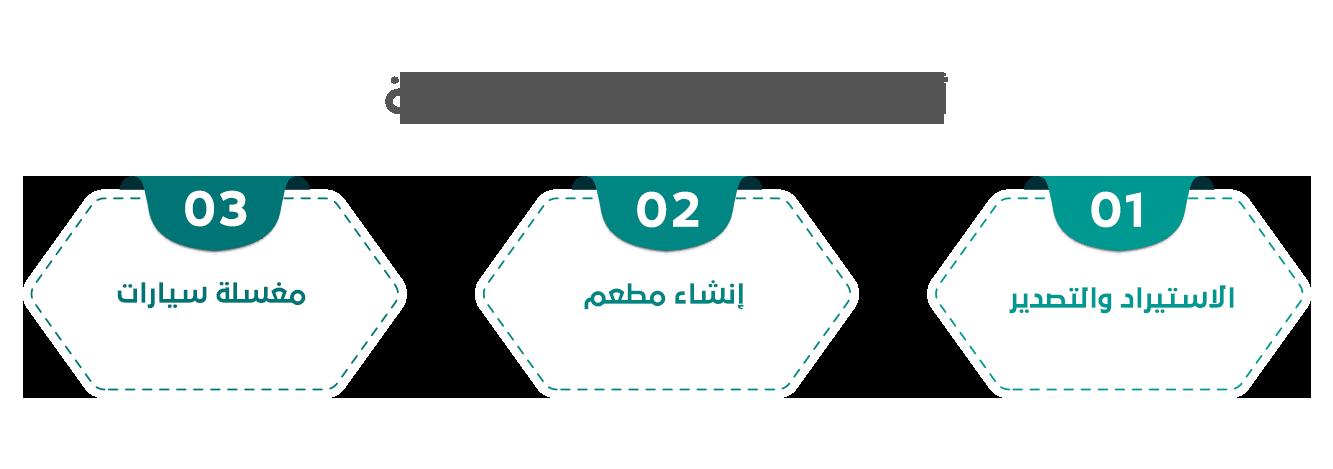 %D8%A3%D9%87%D9%85 %D8%A7%D9%84%D8%A3%D9%81%D9%83%D8%A7%D8%B1 %D8%A7%D9%84%D8%A7%D8%B3%D8%AA%D8%AB%D9%85%D8%A7%D8%B1%D9%8A%D8%A9 - تعرف على أهم القطاعات والفرص الاستثمارية في المملكة العربية السعودية